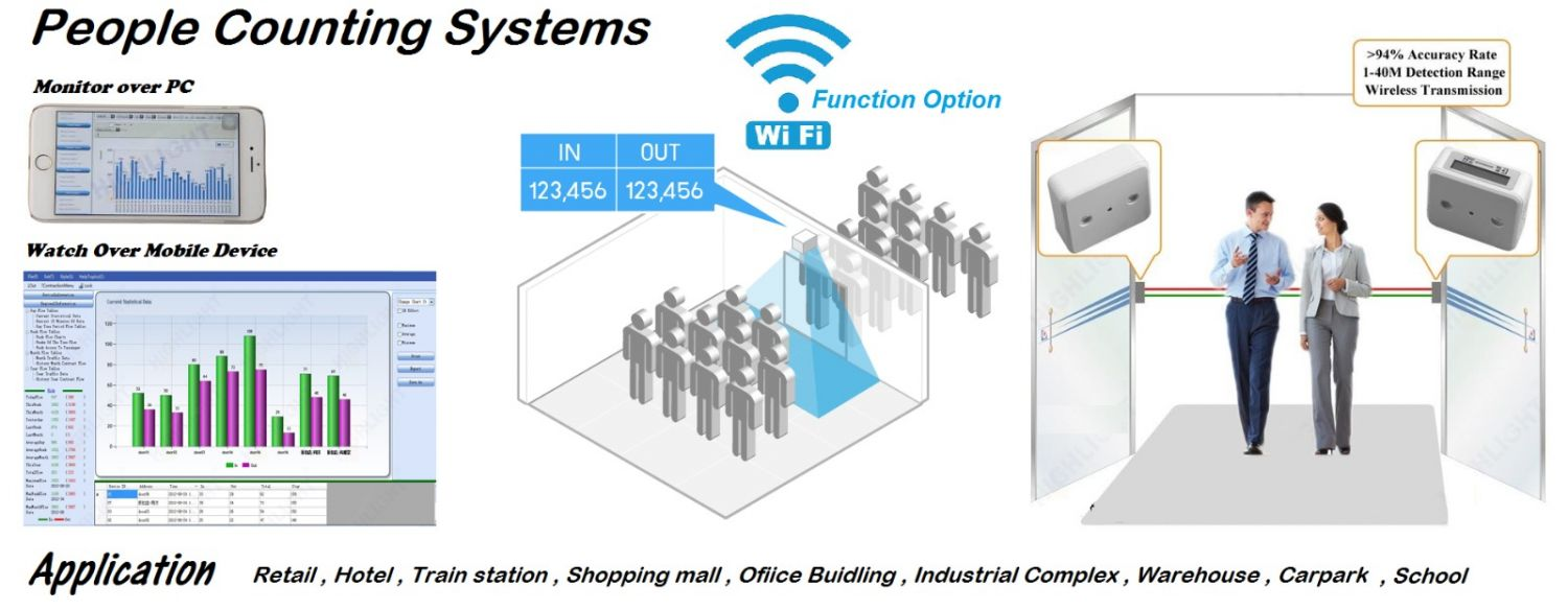 PEOPLE COUNTING SYSTEMS
